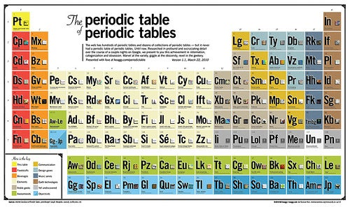 The Periodic Table of All the Periodic Tables