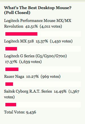 Most Popular Desktop Mouse: Logitech Performance Mouse MX/MX Revolution