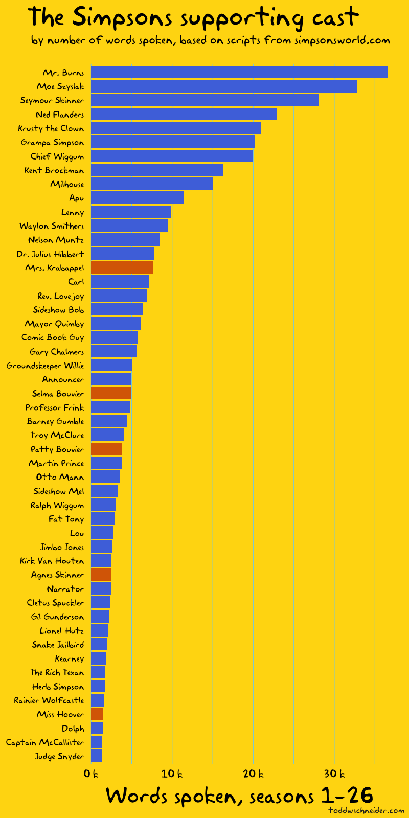 Which Supporting Character on The Simpsons Has Spoken the Most Words?