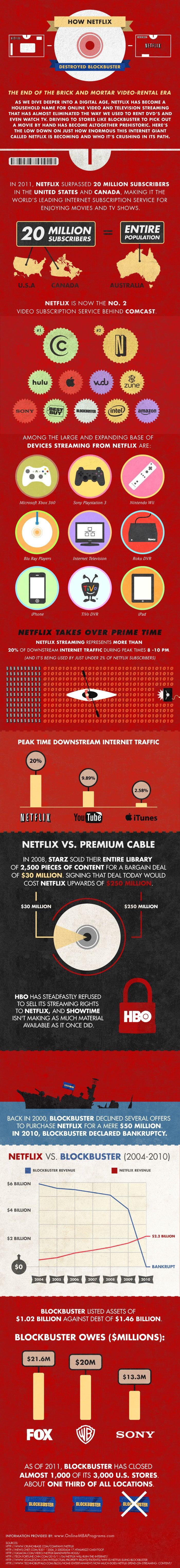 Visualization: How Netflix Beat Blockbuster
