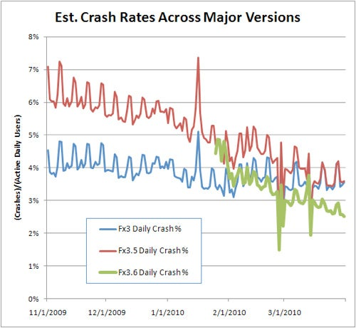 Firefox 3.6 Crashes 30% Less than 3.5