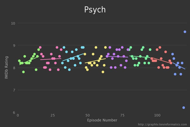 I Just Finished Psych and Couldn't Be Happier