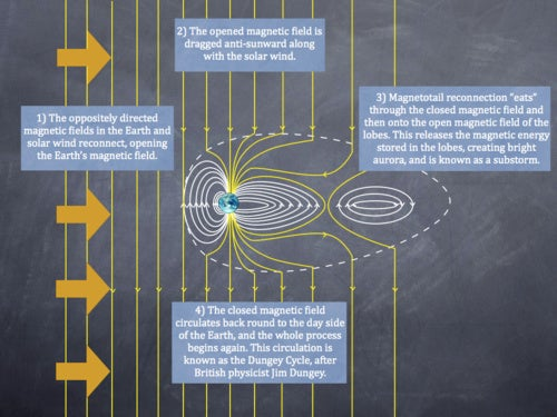 What we're learning after a decade of studying the magnetosphere