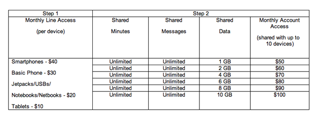 "Verizon's Unlimited-Killing ""Share Everything"" Plans Are Confusing As Hell"