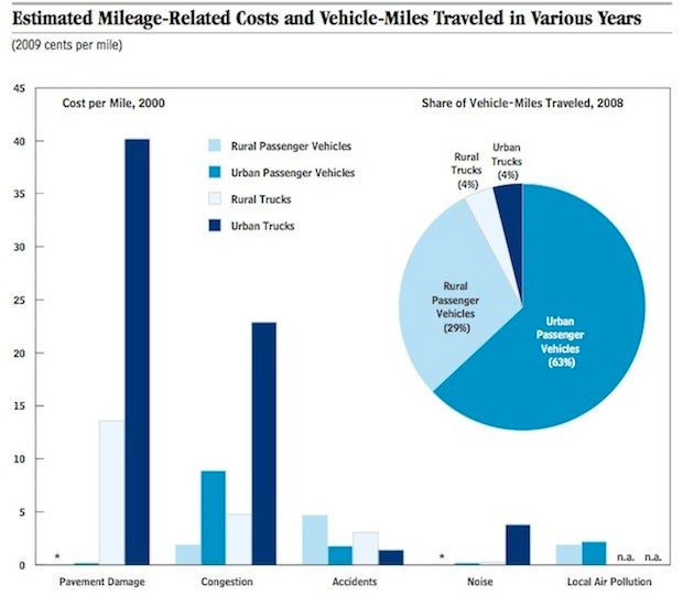 Why Obama's plan to tax cars by the mile is wrong