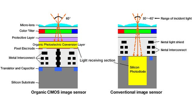New Image Sensor Tech Captures Better Photos By Ditching Silicon