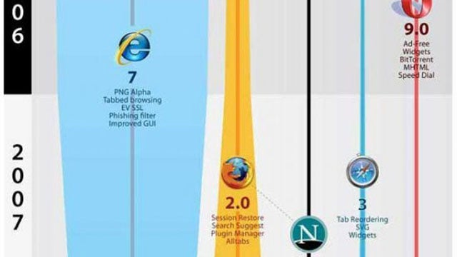 The Popularity of Web Browsers, Visualized