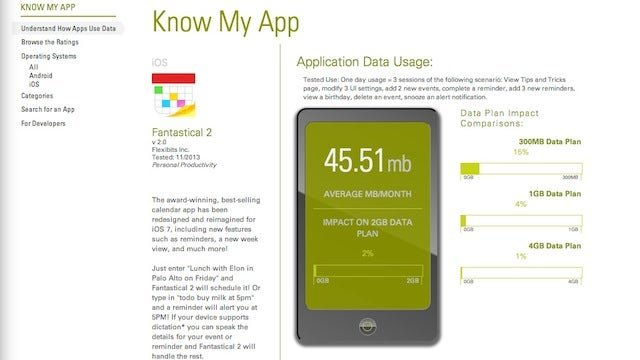 Know My App Rates Apps Based on Data Usage