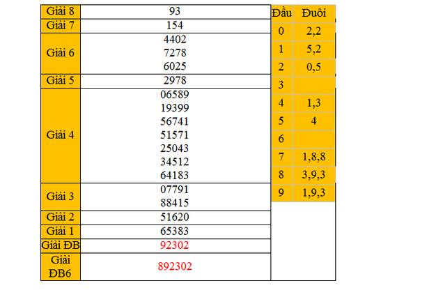 Dự đoán KQXSMN - xổ số Bến Tre ngày 24/3/2015