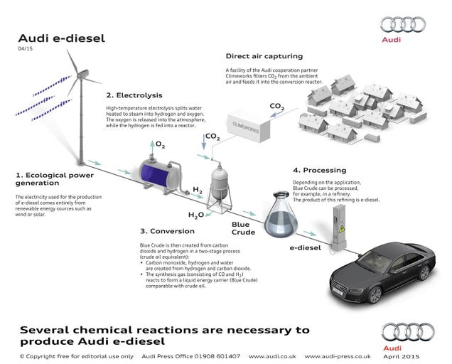 Audi's Actually Making The Fuel That's Here To Save Internal Combustion