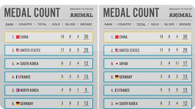 MedalCount.com Helps You Keep Track of the Only Thing That Really Matters at the Olympics