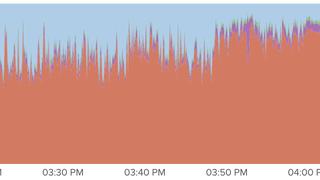 Kinja inverted benchmarking for Feb 2015