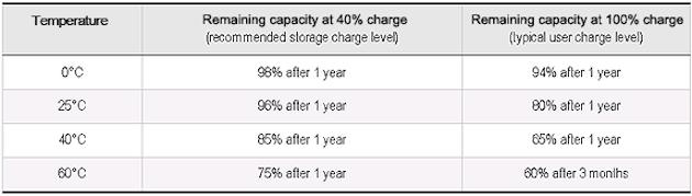 Giz Explains: Why Batteries Die