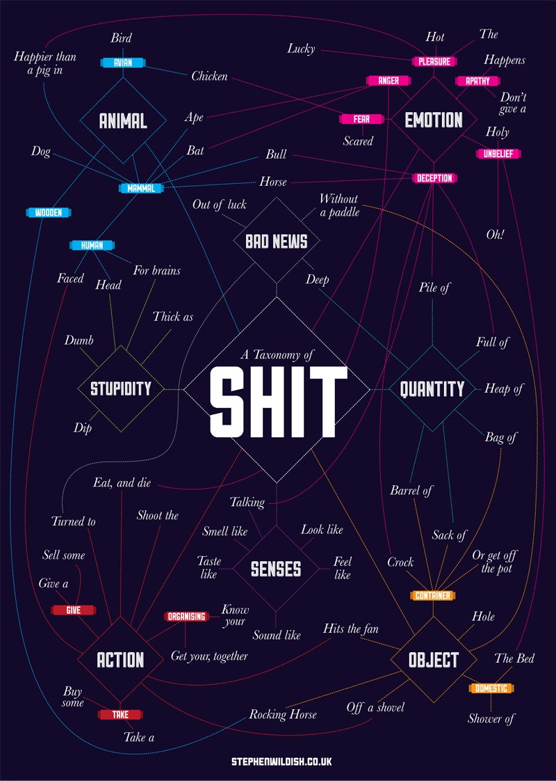 "Chart outlines the myriad ways we use the word ""Shit"""