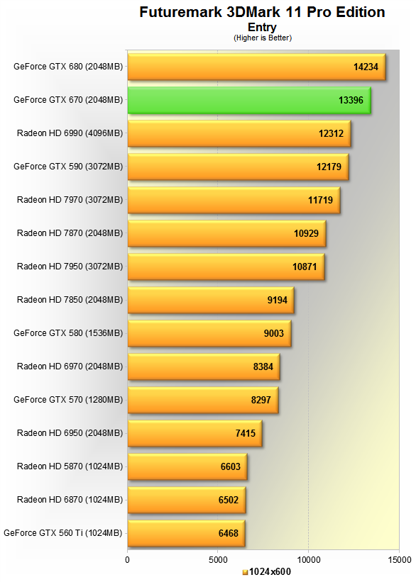 Does the GeForce GTX 670 Spell Trouble For AMD?