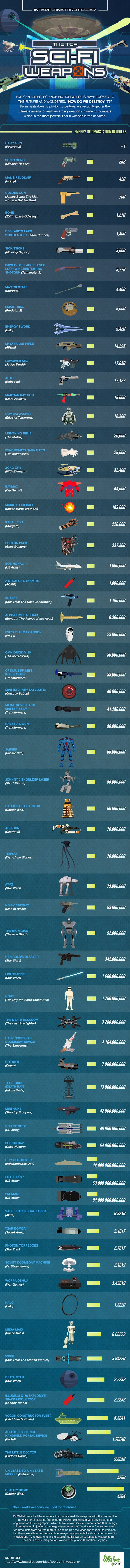 Infographic: What's the Most Powerful Weapon in Sci-Fi History?