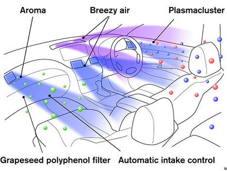 Car Air Conditioning System Adjust to Your Mental Activity