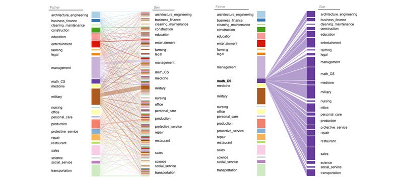 How Your Parents' Career Choices Affect Your Own, Visualized