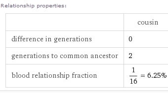Use Wolfram Alpha to Figure Out Confusing Family Relationships