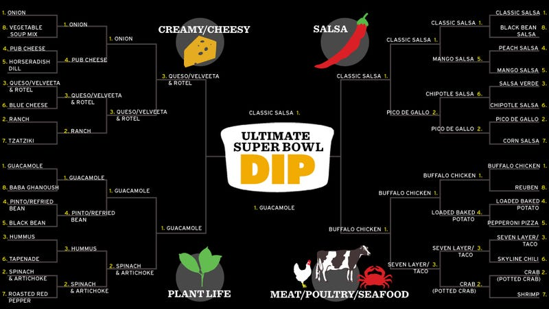 It Is Time To Crown The Ultimate Super Bowl Dip. VOTE VOTE VOTE!