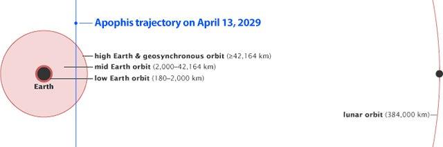 El asteroide Apophis pasará muy, muy cerca de la Tierra en 2029