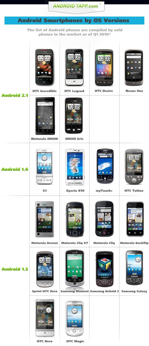 Handy Chart Identifies Your Phone's Version of Android