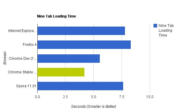 Browser Speed Tests: Firefox 4, Internet Explorer 9, Chrome 11, and More