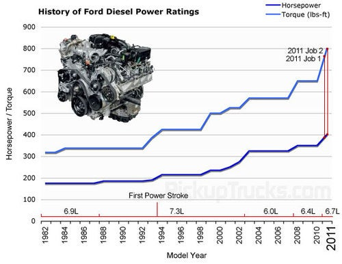 Ford Super Duty Diesel Climbs Back Atop The Power Ladder