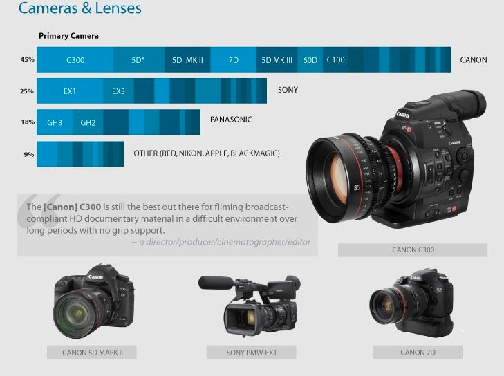 The Most Popular Gear Among Real Life Documentary Filmmakers
