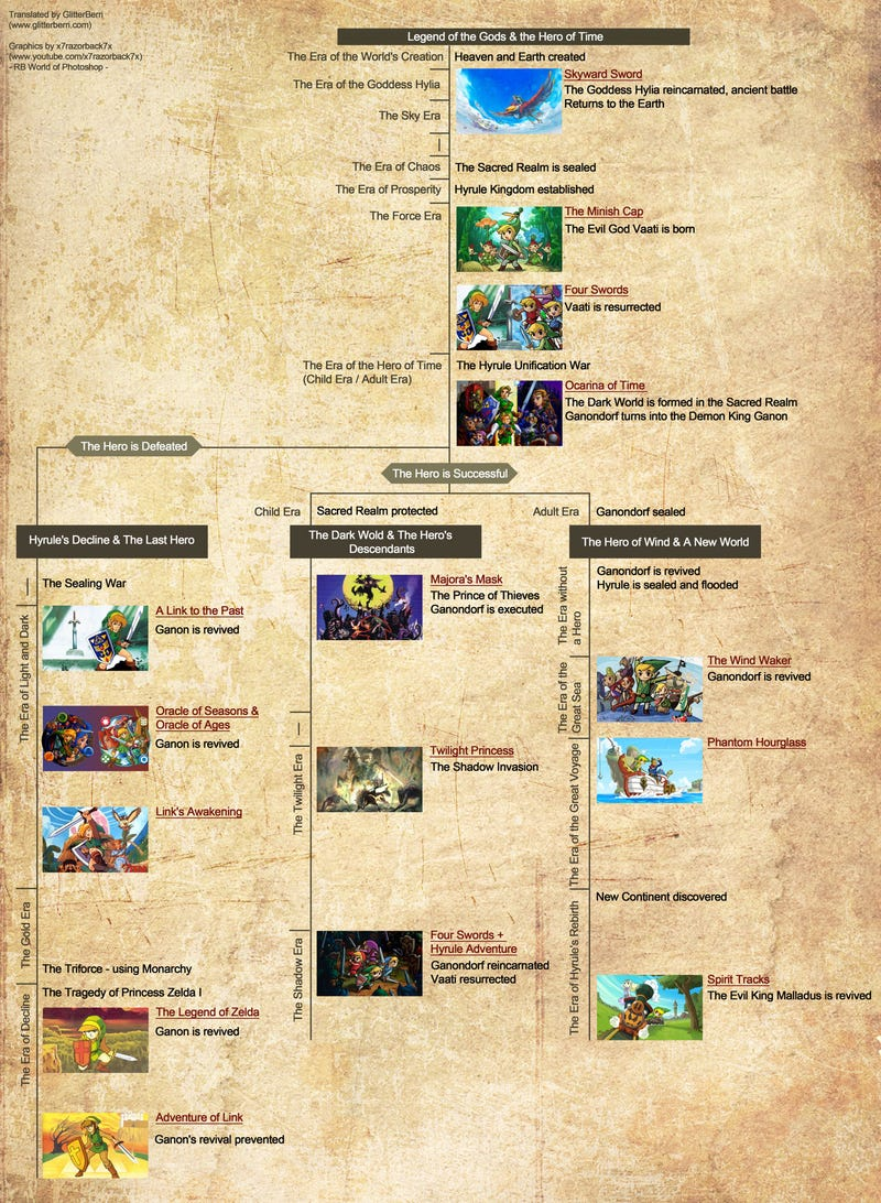 The Official Zelda Timeline, Now With Added Detail