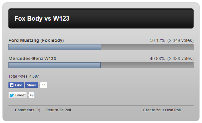So close... keep those W123 votes coming!