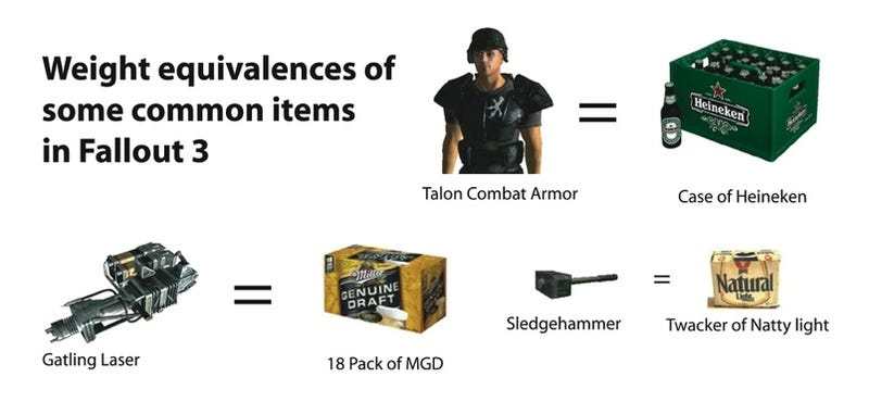 Kotaku Bureau of Weights & Measures Studies Fallout, Physics, Also Beer