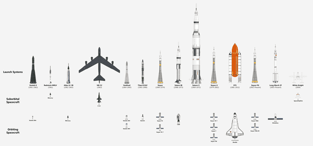 Every Ship That Has Carried Humans Into Space In One Chart