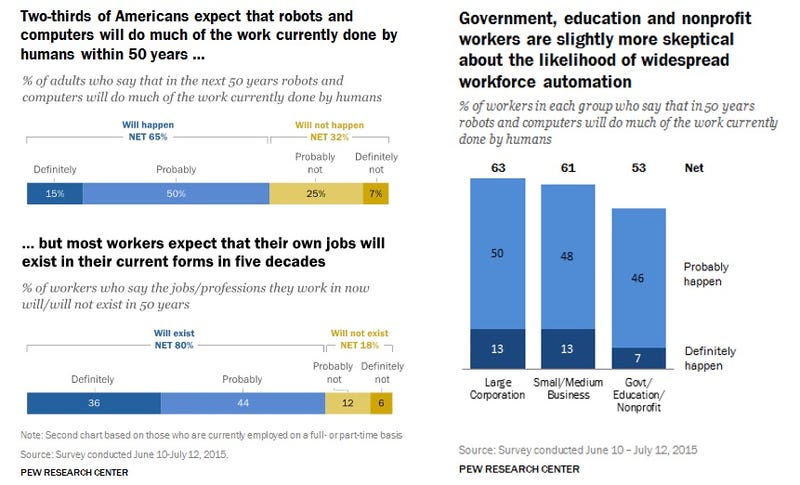 Americans Think The Robot Revolution Is Coming But Not For Their Jobs