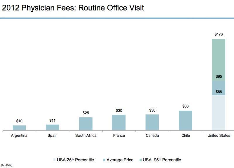 Los disparatados precios de la sanidad en EE.UU., en gráficos