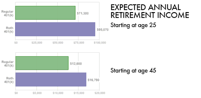 Everything You Need to Know About Choosing a Retirement Plan