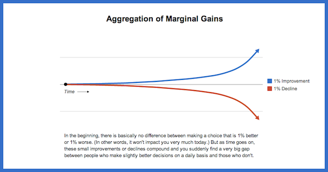 The Value of Marginal Gains