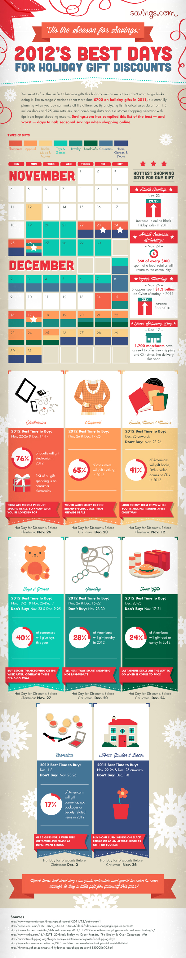 The Best Days to Buy Holiday Gifts