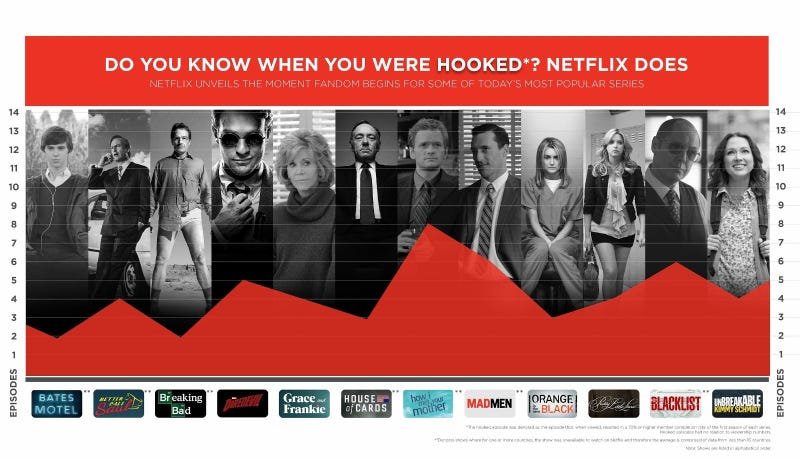 Netflix Can Pinpoint Exactly When People Get Addicted to Shows