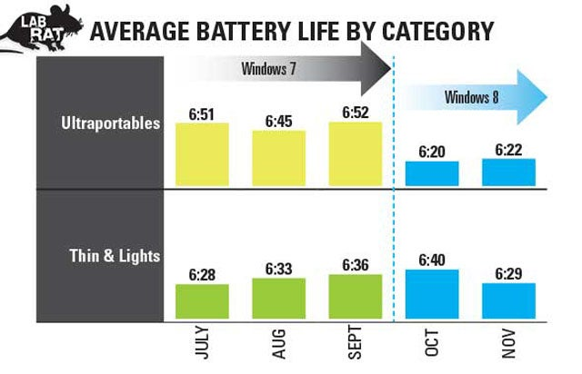Short Battery Life Sinks First Windows 8 Notebooks