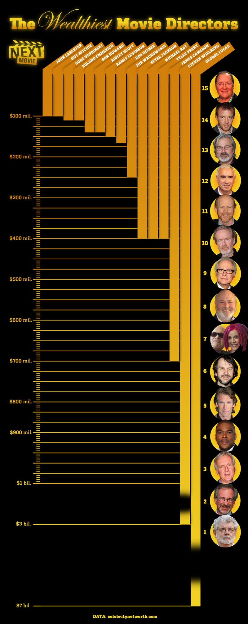 This List Of The Richest Movie Directors Seems To Be Missing Something