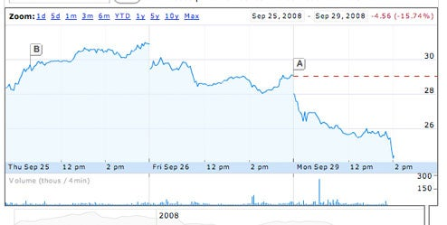 VMware shares down 15 percent, requiring their own bailout