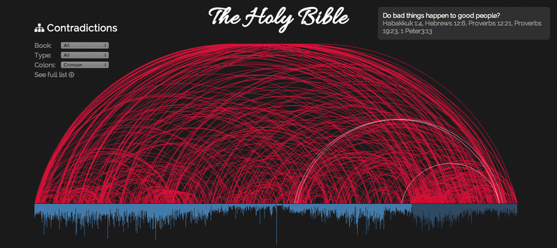 This Comprehensive Map Traces 463 of the Bible's Contradictions