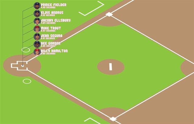 Cool Animation: How Fast Does Billy Hamilton Get To First?