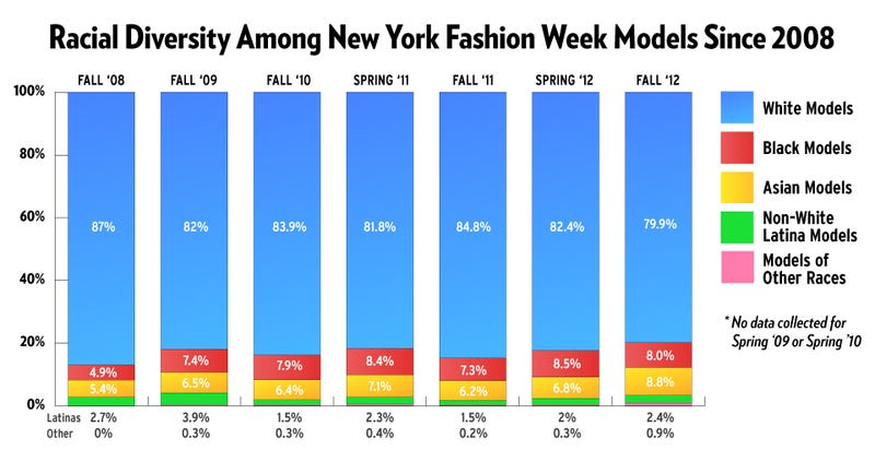 New York Fashion Week Is the Most Diverse in Ages