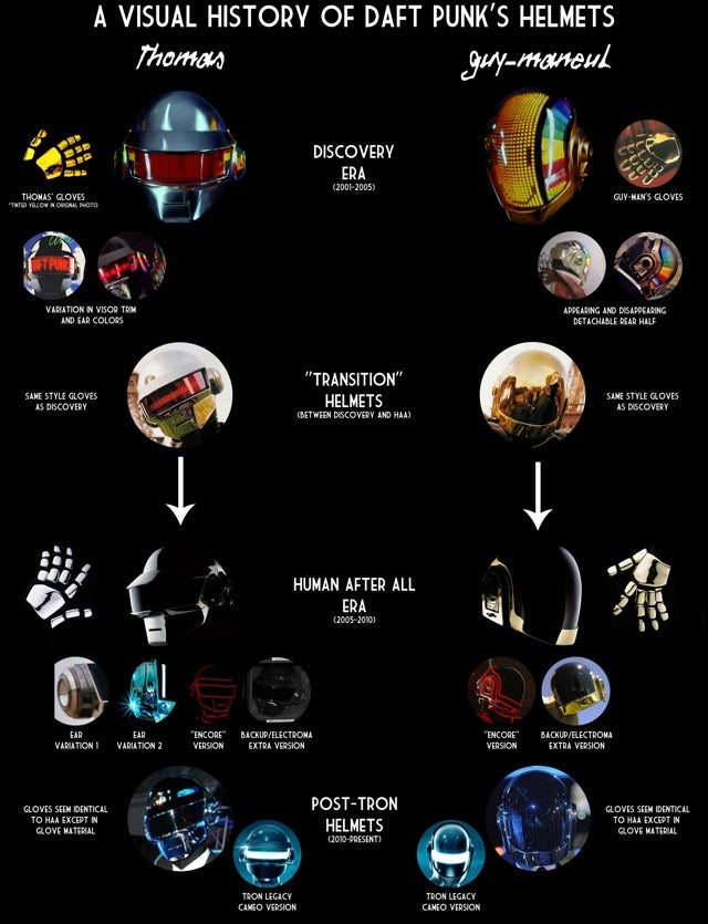 A brief history of Daft Punk's costumes