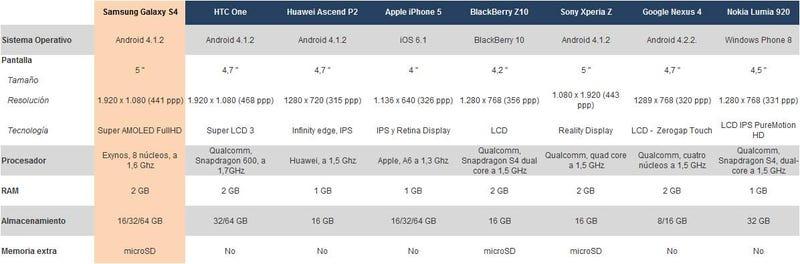 Comparativa del Galaxy S4 con sus rivales: ¿quién gana?