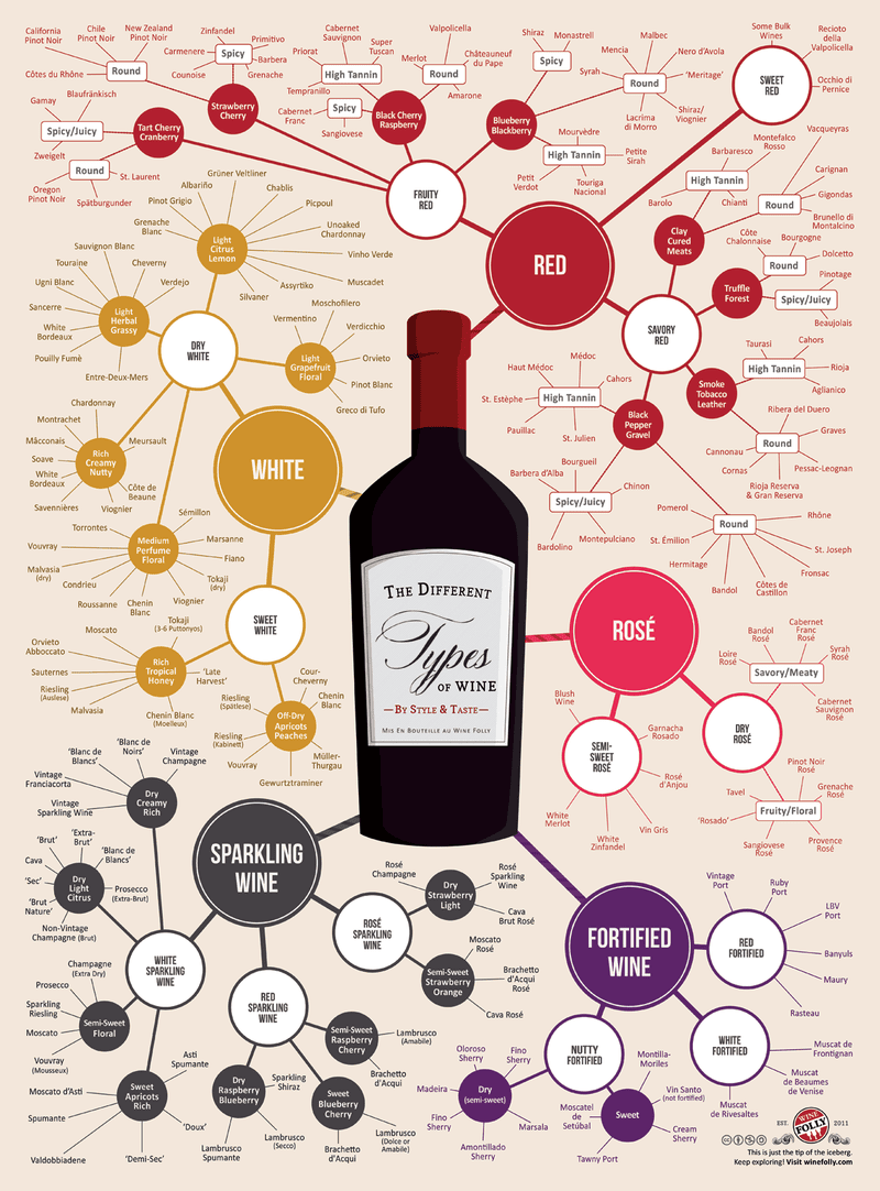 This Infographic Shows Wines by Style and Taste