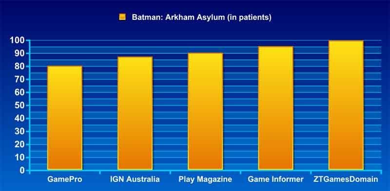 Frankenreview: Batman: Arkham Asylum