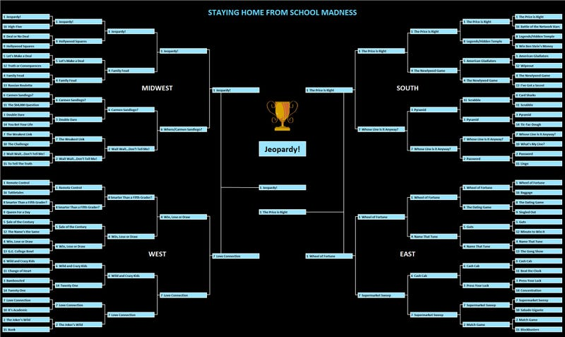 Game Show March Madness: It's All Over